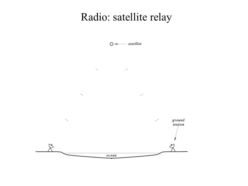 Radio: satellite relay