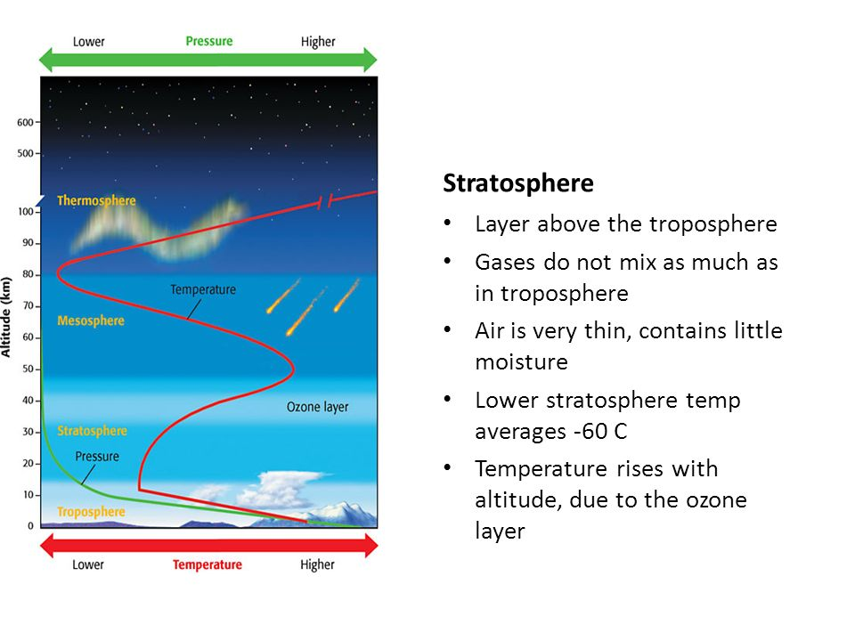 Stratosphere Layer above the troposphere Gases do not mix as much as in troposphere Air is very thin, contains little moisture Lower stratosphere temp averages -60 C Temperature rises with altitude, due to the ozone layer