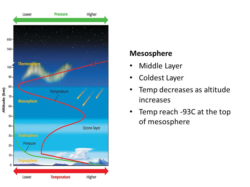 Mesosphere Middle Layer Coldest Layer Temp decreases as altitude increases Temp reach -93C at the top of mesosphere