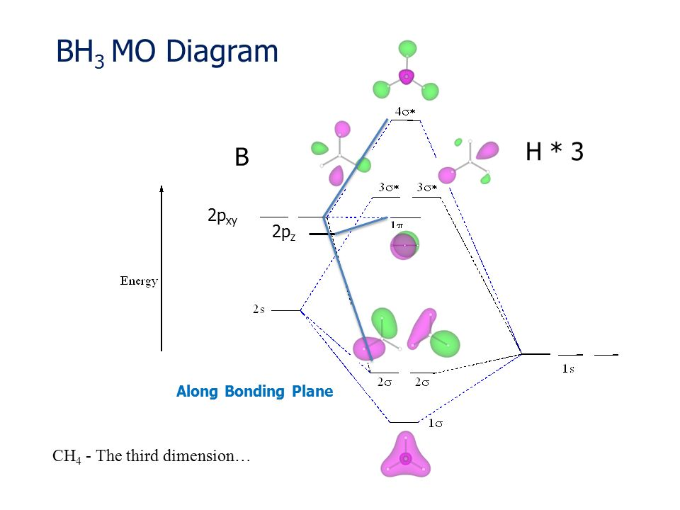 Co Molecular Orbital Diagram Mo Trusted Wiring Diagrams