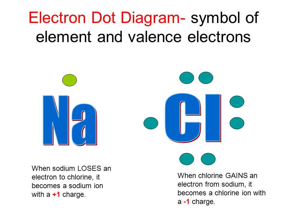 Electron Dot Diagram- symbol of element and valence electrons When sodium LOSES an electron to chlorine, it becomes a sodium ion with a +1 charge.