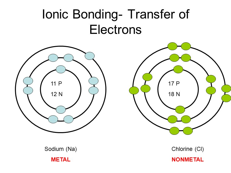 Ionic Bonding- Transfer of Electrons 11 P 12 N 17 P 18 N Sodium (Na) METAL Chlorine (Cl) NONMETAL
