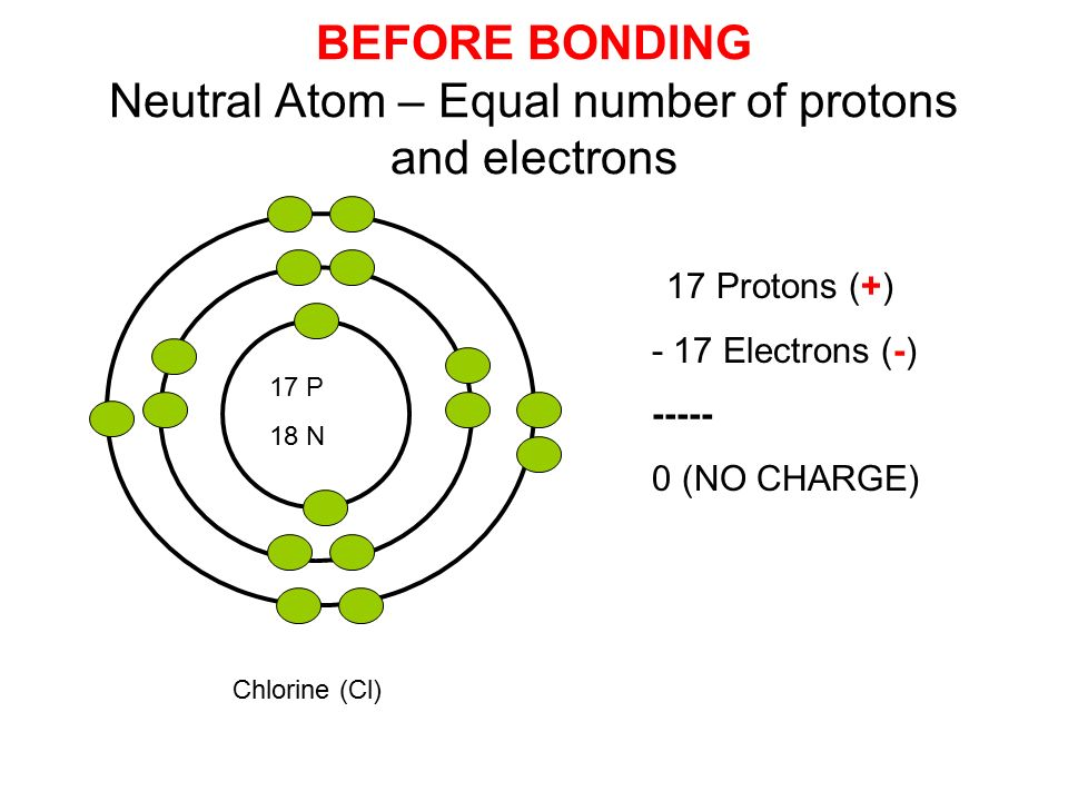 17 P 18 N Chlorine (Cl) BEFORE BONDING Neutral Atom – Equal number of protons and electrons 17 Protons (+) - 17 Electrons (-) (NO CHARGE)