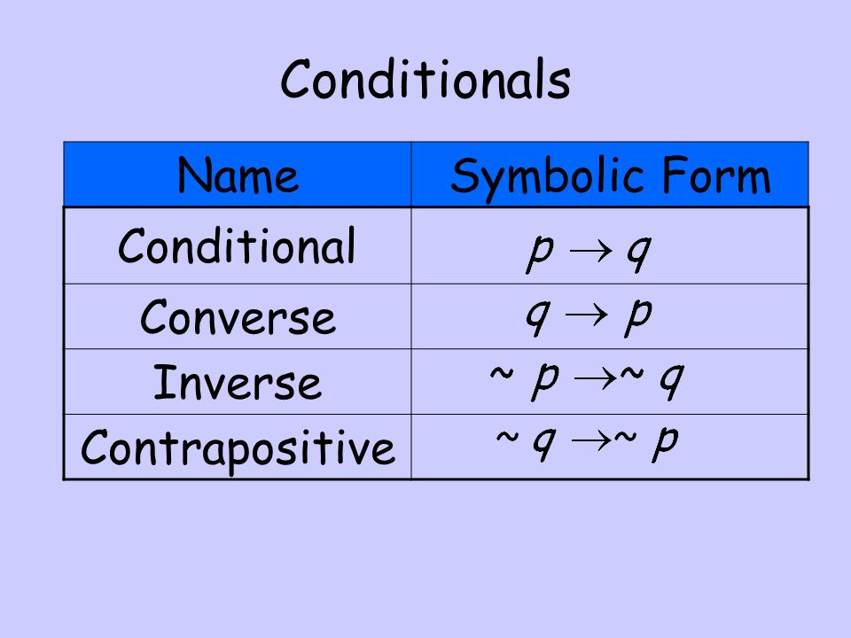 more on conditionals objectives write the converse inverse and rh slideplayer com