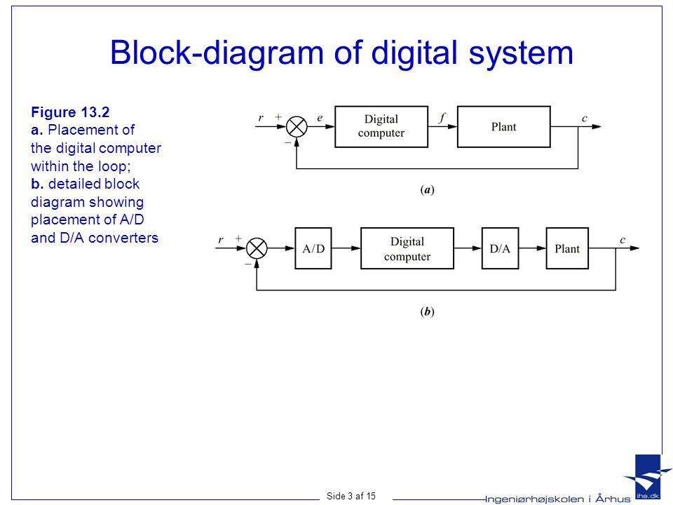 Side 1 af digital control systems sampling z transform transfer side 3 af 15 block diagram of digital system figure 132 a ccuart Choice Image