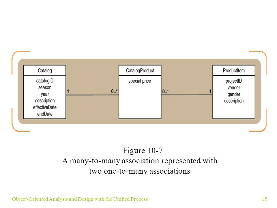 15Object-Oriented Analysis and Design with the Unified Process Figure 10-7 A many-to-many association represented with two one-to-many associations