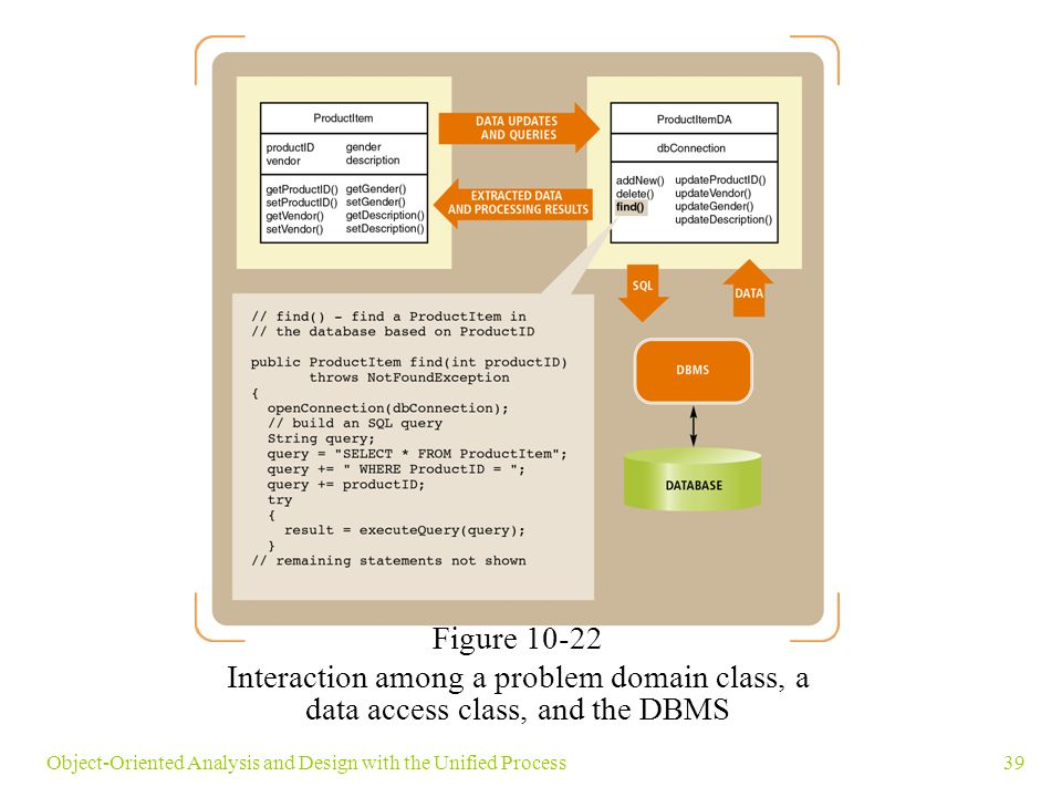 39Object-Oriented Analysis and Design with the Unified Process Figure 10-22 Interaction among a problem domain class, a data access class, and the DBMS