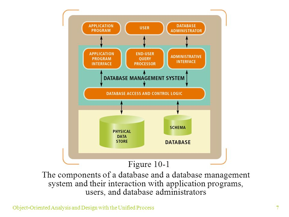 7Object-Oriented Analysis and Design with the Unified Process Figure 10-1 The components of a database and a database management system and their interaction with application programs, users, and database administrators