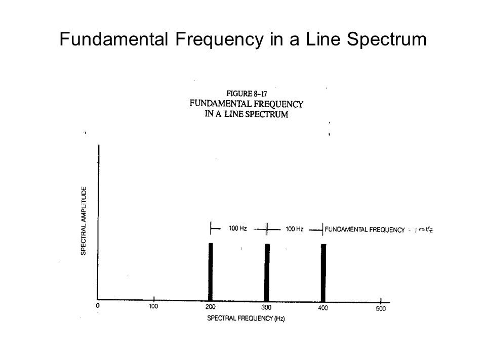 Fundamental Frequency in a Line Spectrum