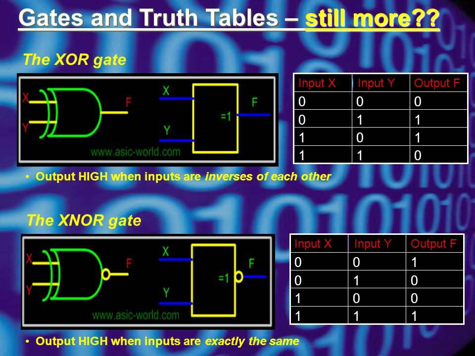 Gates and Truth Tables – still more .