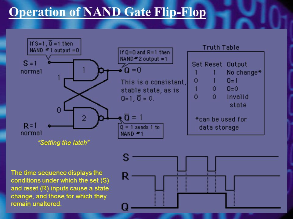 Operation of NAND Gate Flip-Flop Setting the latch The time sequence displays the conditions under which the set (S) and reset (R) inputs cause a state change, and those for which they remain unaltered.