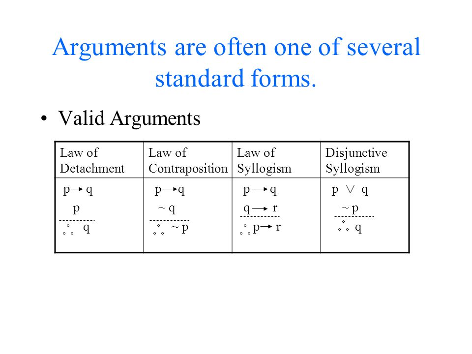 25 Verifying Arguments Write Arguments Symbolically Determine When