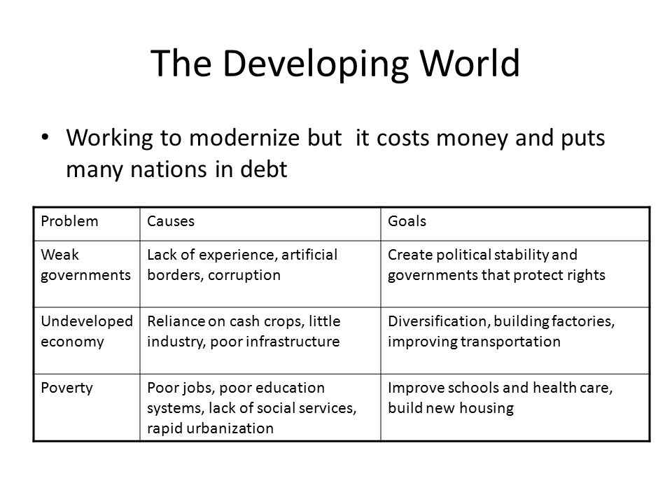 The Developing World Working to modernize but it costs money and puts many nations in debt ProblemCausesGoals Weak governments Lack of experience, artificial borders, corruption Create political stability and governments that protect rights Undeveloped economy Reliance on cash crops, little industry, poor infrastructure Diversification, building factories, improving transportation PovertyPoor jobs, poor education systems, lack of social services, rapid urbanization Improve schools and health care, build new housing
