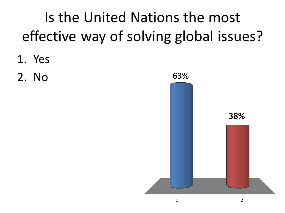 Is the United Nations the most effective way of solving global issues 1.Yes 2.No