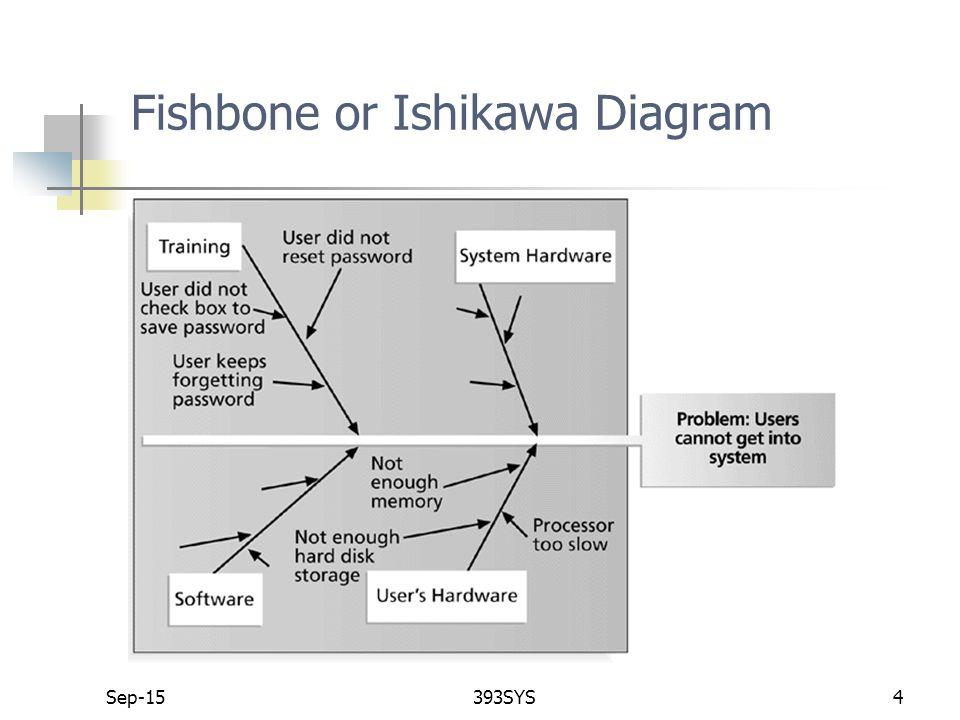 Sep 15393sys1 quality management tools sep 15393sys2 1 modern 4 sep 15393sys4 fishbone or ishikawa diagram ccuart Choice Image