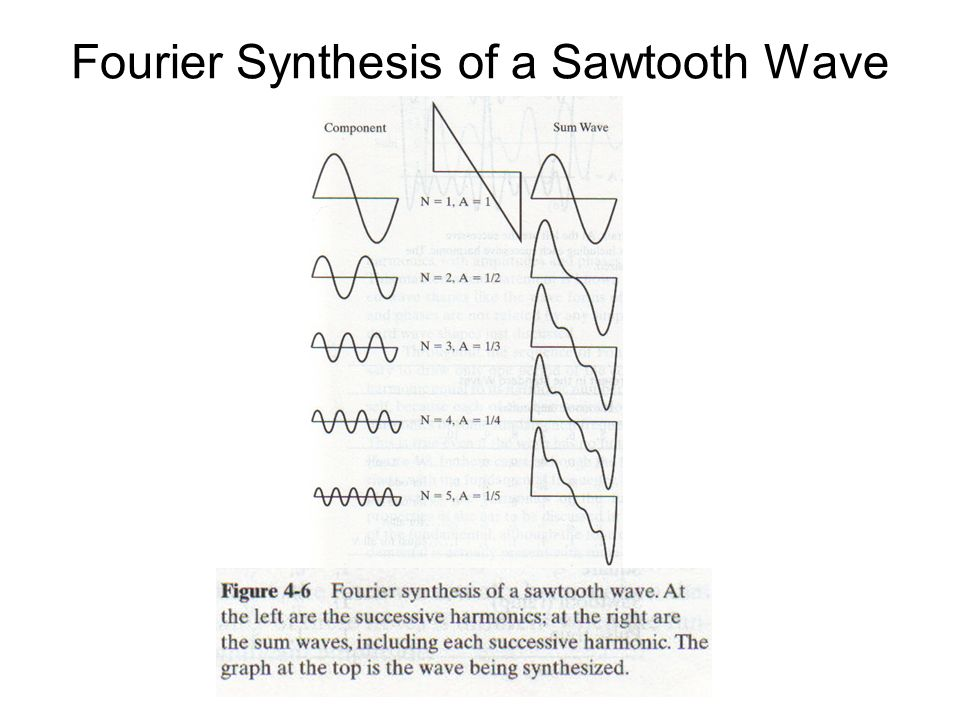 Chapter-4 Synthesis and Analysis of Complex Waves Fourier