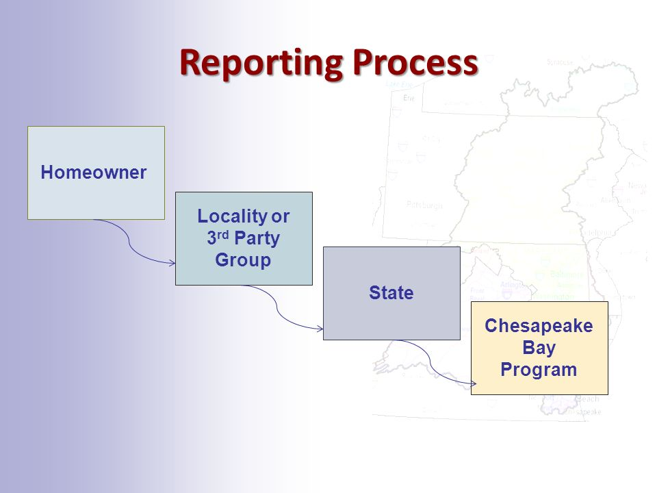 Reporting Process Homeowner Locality or 3 rd Party Group State Chesapeake Bay Program