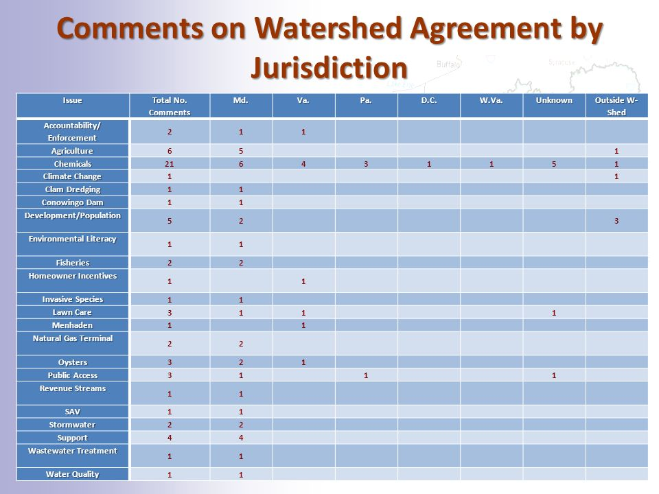 Comments on Watershed Agreement by Jurisdiction   Total No.