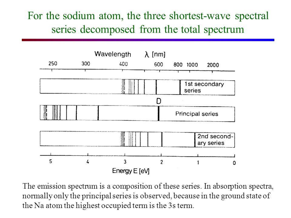 term scheme (grotrian diagram) of the sodium atom