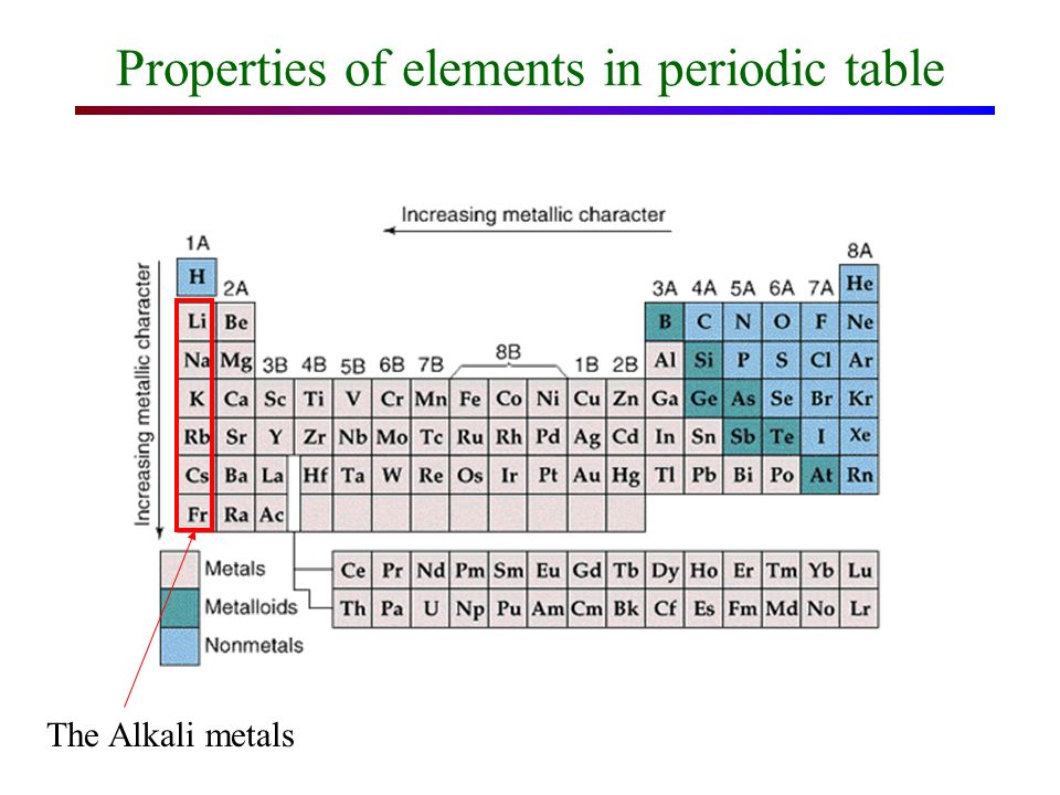 Chapter 5 Alkali atoms