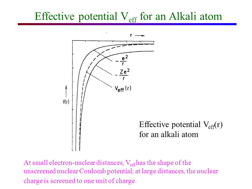 Screening effect +Ze R r -e -(Z-1)e Model of an alkali atom The valence electron is screened from the nuclear charge +Ze by the (Z-1) inner electron.