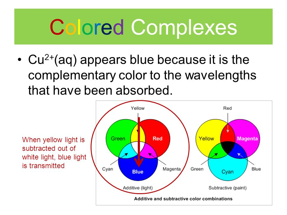 Colored Complexes When yellow light is subtracted out of white light, blue light is transmitted Cu 2+ (aq) appears blue because it is the complementary color to the wavelengths that have been absorbed.