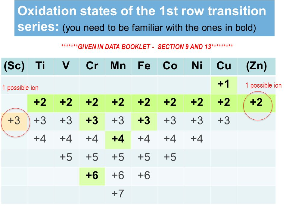 Oxidation states of the 1st row transition series: (you need to be familiar with the ones in bold) (Sc)TiVCrMnFeCoNiCu(Zn) possible ion *******GIVEN IN DATA BOOKLET - SECTION 9 AND 13*********