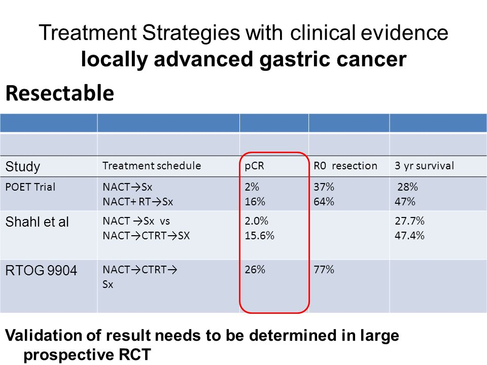 Treatment Strategies with clinical evidence locally advanced gastric cancer Resectable Validation of result needs to be determined in large prospective RCT Study Treatment schedulepCRR0 resection3 yr survival POET TrialNACT→Sx NACT+ RT→Sx 2% 16% 37% 64% 28% 47% Shahl et al NACT →Sx vs NACT→CTRT→SX 2.0% 15.6% 27.7% 47.4% RTOG 9904 NACT→CTRT→ Sx 26%77%