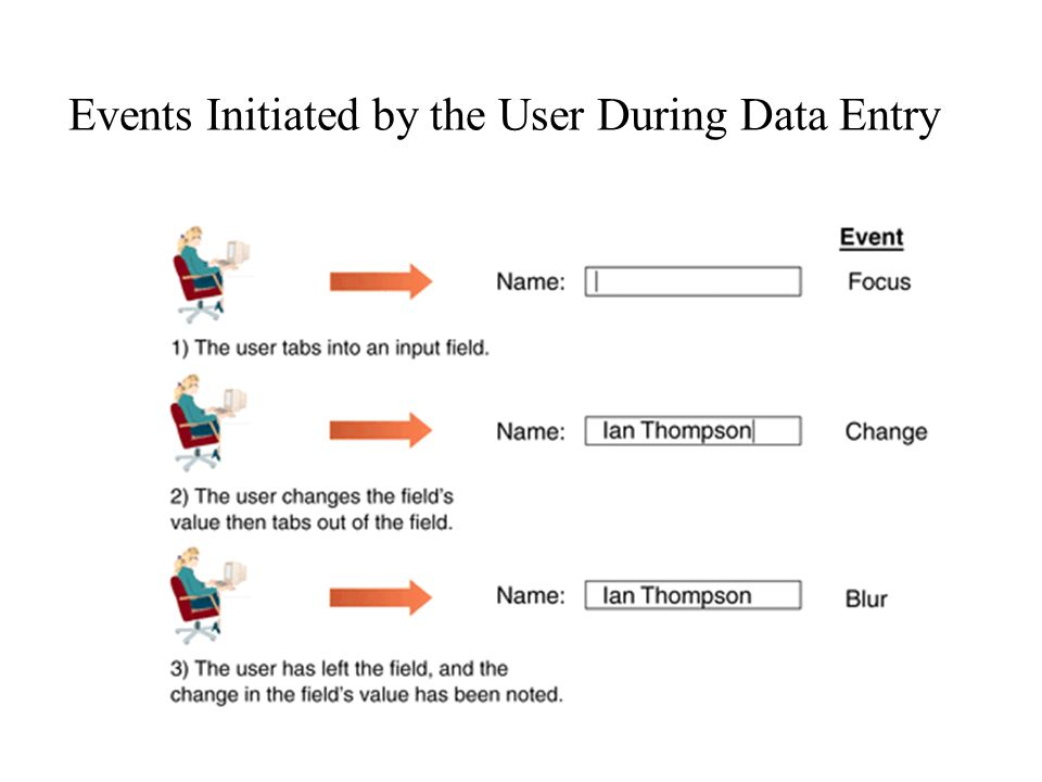 Events Initiated by the User During Data Entry