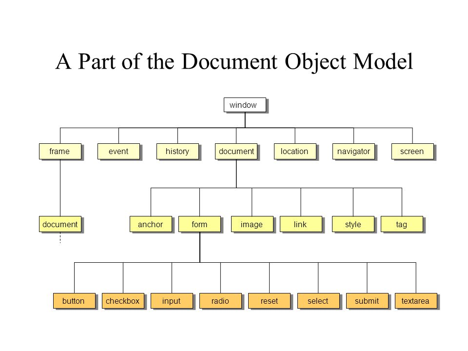 A Part of the Document Object Model window document event frame history location navigator screen document form image link style tag anchor button checkbox radio reset select input submit textarea