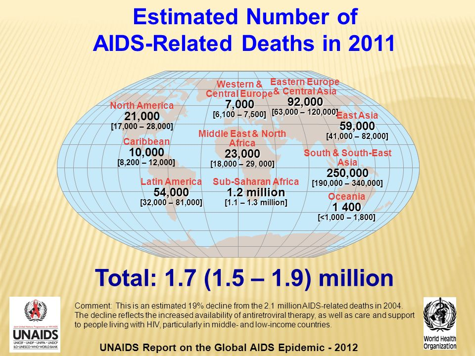 Estimated Number of AIDS-Related Deaths in 2011 Total: 1.7 (1.5 – 1.9) million Western & Central Europe7,000 [6,100 – 7,500] Middle East & North Africa23,000 [18,000 – 29, 000] Sub-Saharan Africa 1.2 million [1.1 – 1.3 million] Eastern Europe & Central Asia92,000 [63,000 – 120,000] South & South-East Asia250,000 [190,000 – 340,000] Oceania [<1,000 – 1,800] North America 21,000 [17,000 – 28,000] Latin America54,000 [32,000 – 81,000] East Asia59,000 [41,000 – 82,000] Caribbean 10,000 [8,200 – 12,000] UNAIDS Report on the Global AIDS Epidemic Comment: This is an estimated 19% decline from the 2.1 million AIDS-related deaths in 2004.