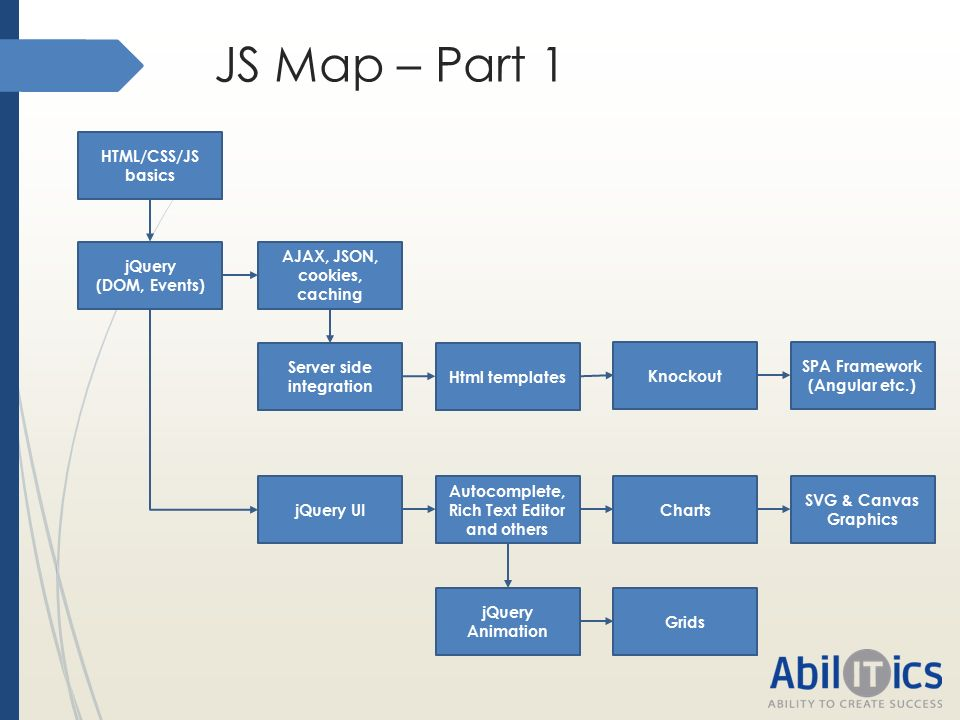 """JS Skills: From Novice to Guru The """"how-to"""" algorithm  - ppt"""