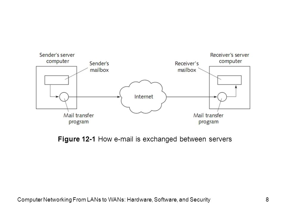 Computer Networking From LANs to WANs: Hardware, Software, and Security8 Figure 12-1 How  is exchanged between servers