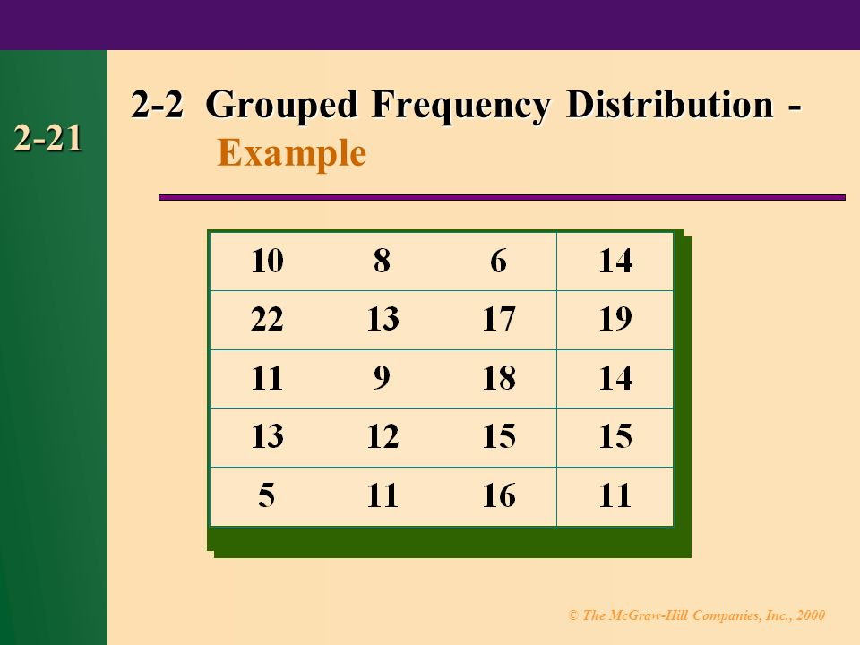 © The McGraw-Hill Companies, Inc., Grouped Frequency Distribution Grouped Frequency Distribution - Example