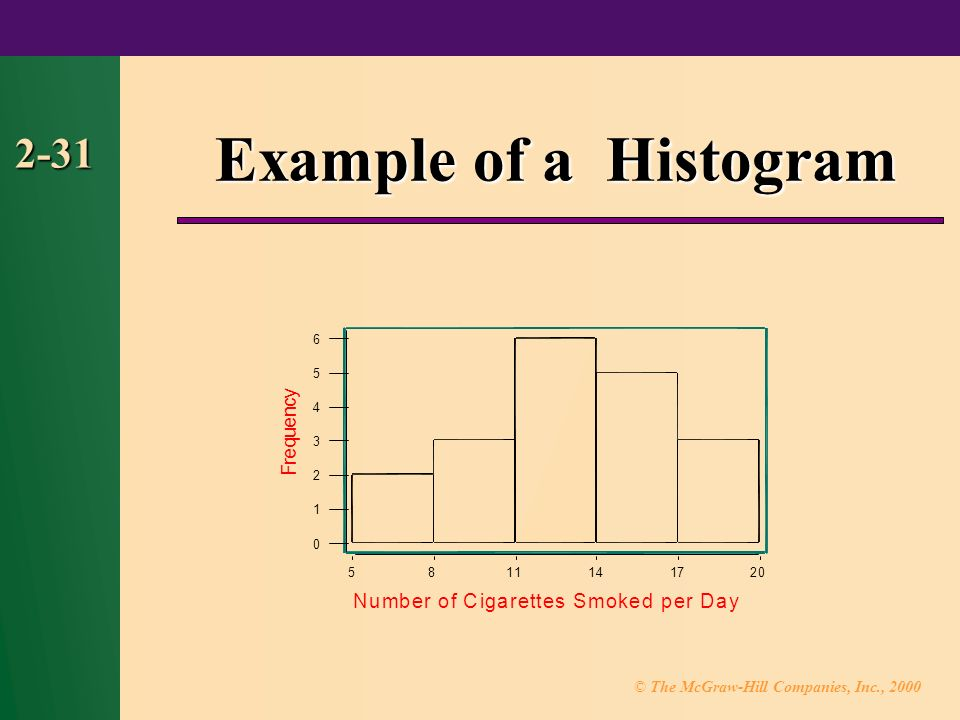 © The McGraw-Hill Companies, Inc., Example of a Histogram Number of Cigarettes Smoked per Day F r e q u e n c y