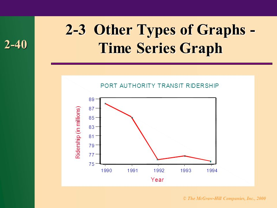 © The McGraw-Hill Companies, Inc., Other Types of Graphs - Time Series Graph Year R i d e r s h i p ( i n m i l l i o n s ) PORT AUTHORITY TRANSIT RIDERSHIP