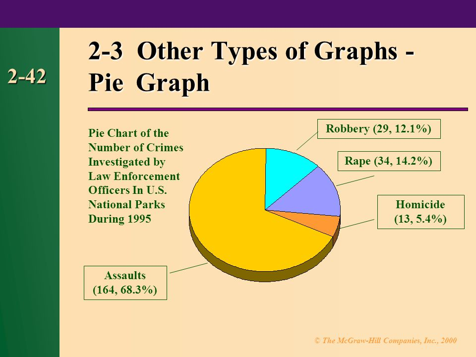© The McGraw-Hill Companies, Inc., Other Types of Graphs - Pie Graph Robbery (29, 12.1%) Rape (34, 14.2%) Assaults (164, 68.3%) Homicide (13, 5.4%) Pie Chart of the Number of Crimes Investigated by Law Enforcement Officers In U.S.