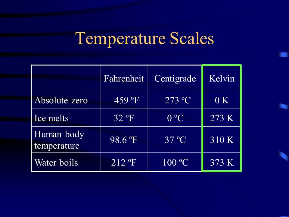 Temperature Scales FahrenheitCentigradeKelvin Absolute zero  459 ºF  273 ºC 0 K Ice melts32 ºF0 ºC273 K Human body temperature 98.6 ºF37 ºC310 K Water boils212 ºF100 ºC373 K