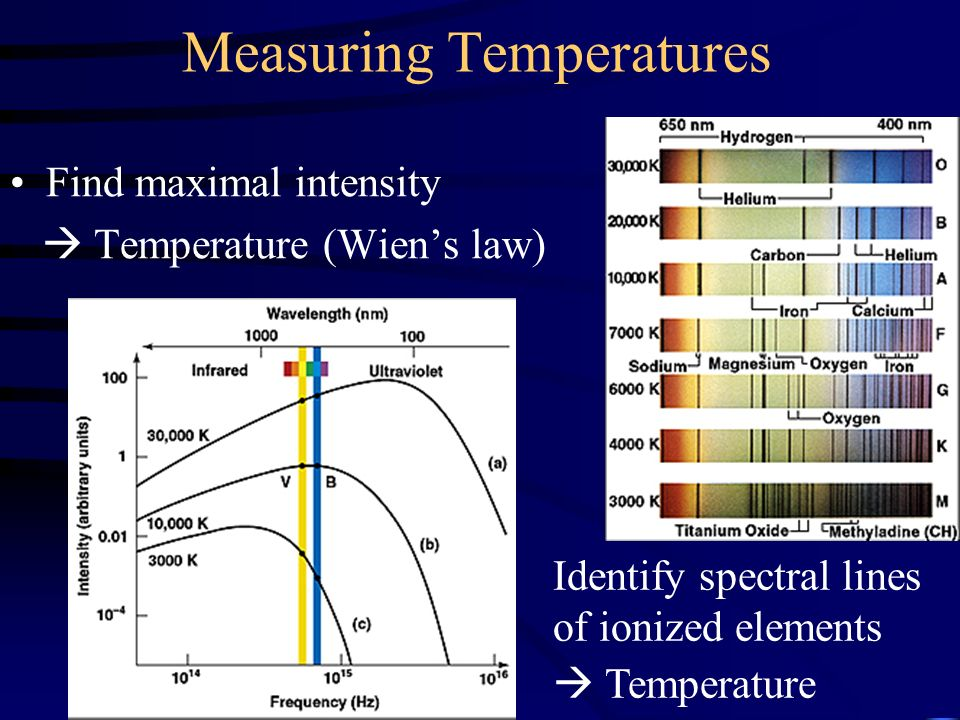 Measuring Temperatures Find maximal intensity  Temperature (Wien's law) Identify spectral lines of ionized elements  Temperature