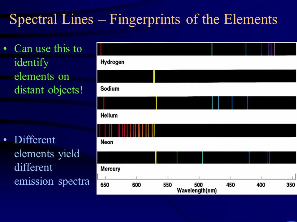 Spectral Lines – Fingerprints of the Elements Can use this to identify elements on distant objects.