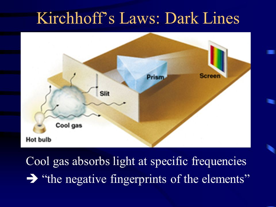 Kirchhoff's Laws: Dark Lines Cool gas absorbs light at specific frequencies  the negative fingerprints of the elements