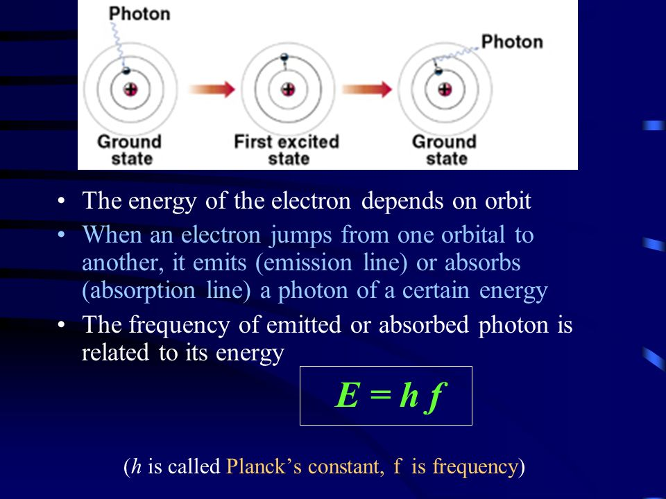 The energy of the electron depends on orbit When an electron jumps from one orbital to another, it emits (emission line) or absorbs (absorption line) a photon of a certain energy The frequency of emitted or absorbed photon is related to its energy E = h f (h is called Planck's constant, f is frequency)