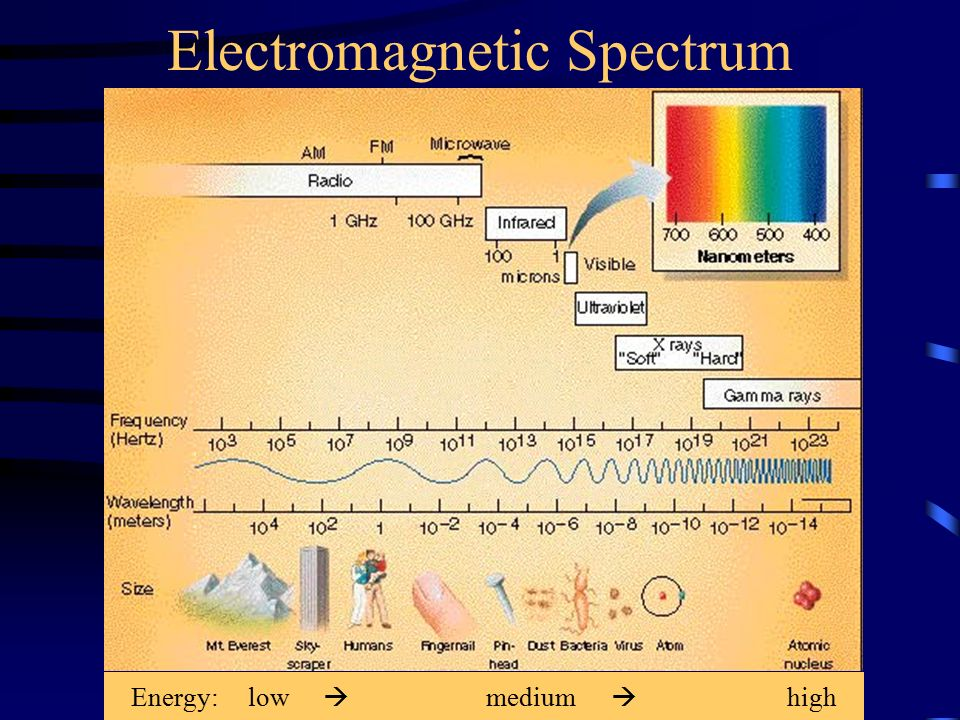 Electromagnetic Spectrum Energy: low  medium  high