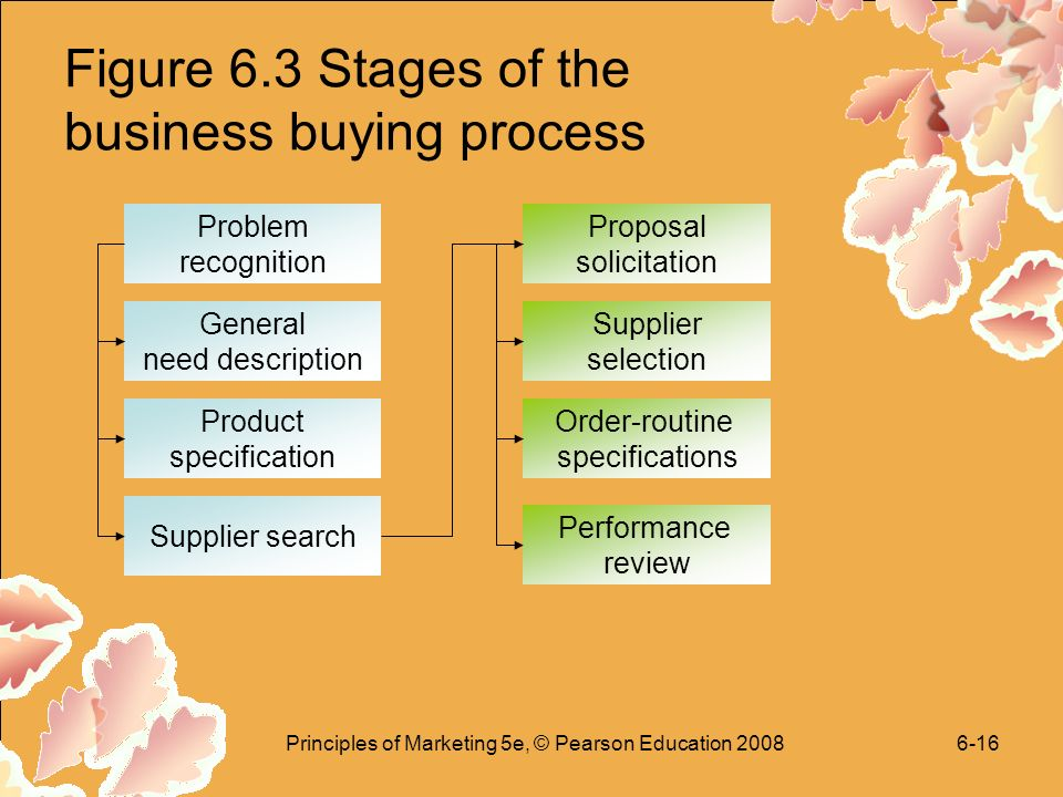 Principles of Marketing 5e, © Pearson Education Figure 6.3 Stages of the business buying process Problem recognition General need description Product specification Supplier search Proposal solicitation Supplier selection Order-routine specifications Performance review