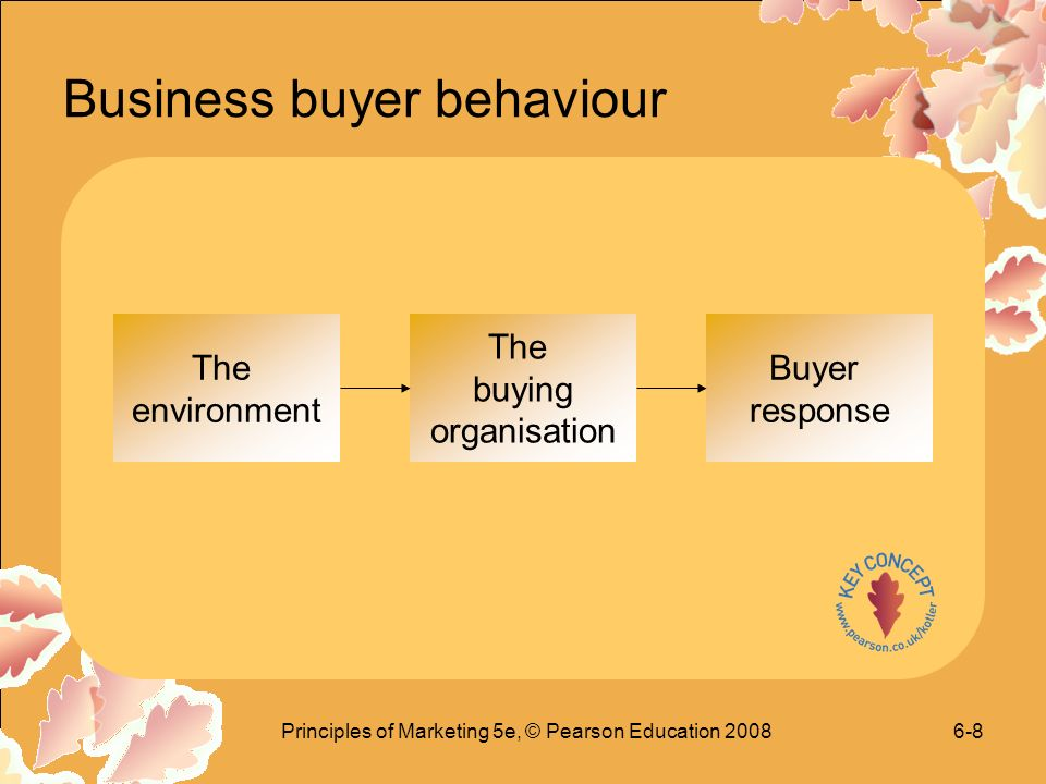 Principles of Marketing 5e, © Pearson Education Business buyer behaviour The environment The buying organisation Buyer response