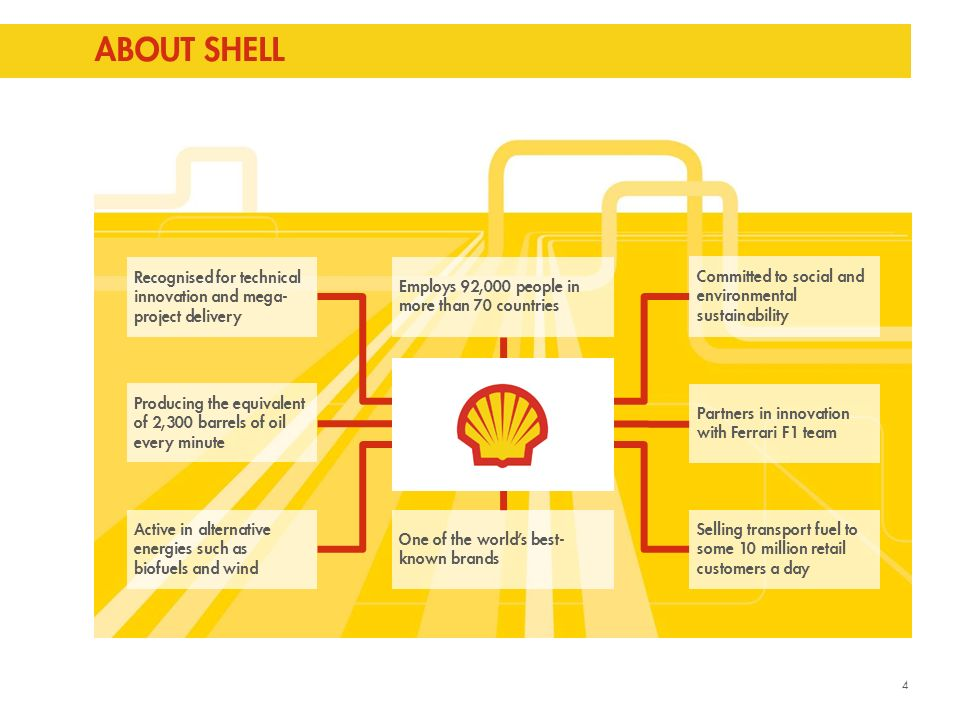 Copyright of Shell International B.V. ENERGY'S FUTURE - YOUR ROLE ...