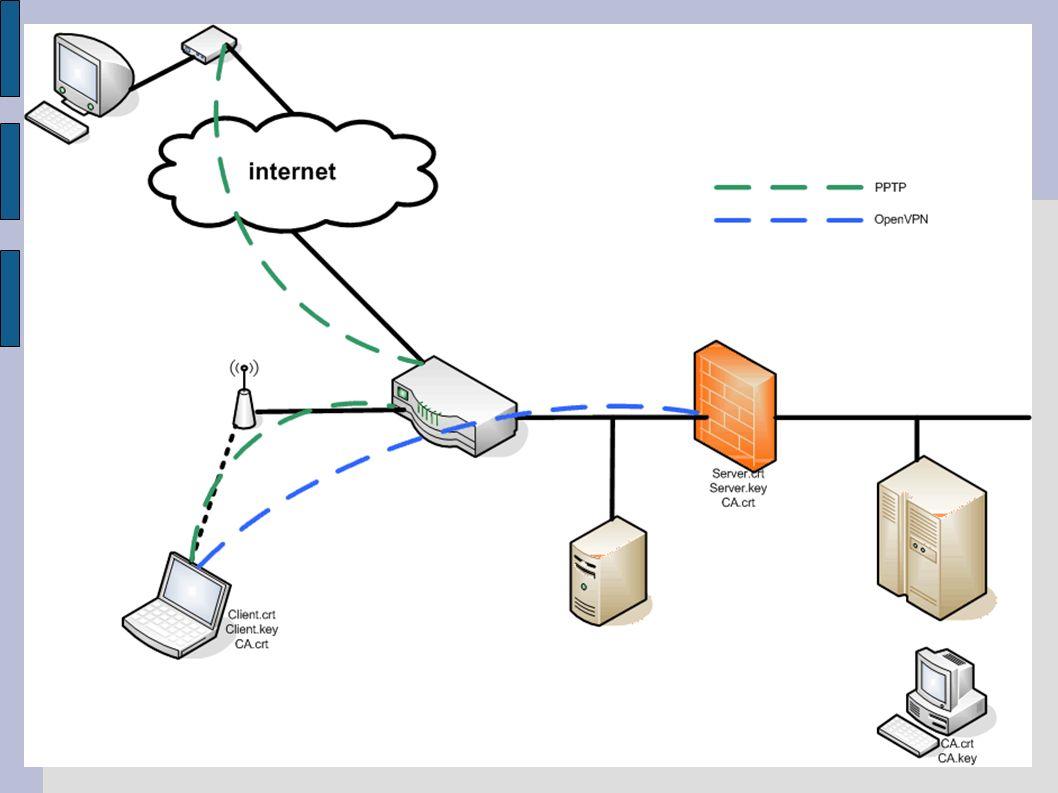OpenVPN OpenVPN: an open source, cross platform client/server, PKI