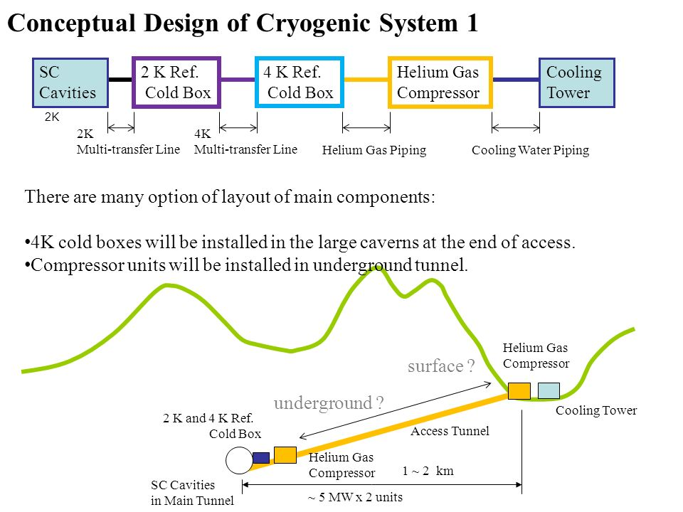 conceptual design of cryogenic system 1 1 ~ 2 km cooling tower 2k cooling  water piping