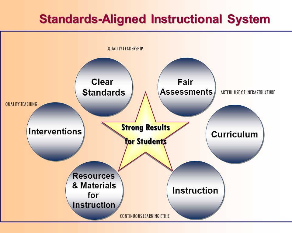 QUALITY TEACHING CONTINUOUS LEARNING ETHIC ARTFUL USE OF INFRASTRUCTURE QUALITY LEADERSHIP Instruction Curriculum Fair Assessments Fair Assessments Clear Standards Clear Standards Interventions Resources & Materials for Instruction Resources & Materials for Instruction Strong Results for Students Strong Results for Students Standards-Aligned Instructional System