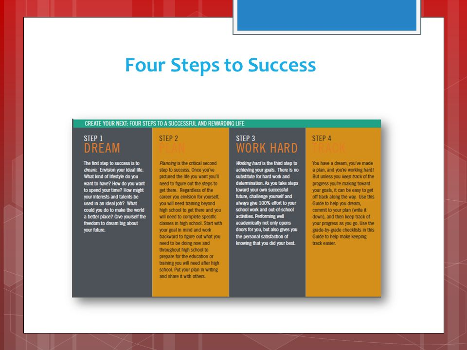 Four Steps to Success